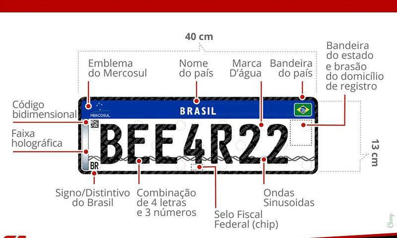 Novo Modelo de Placas Para Veículos no Brasil 2