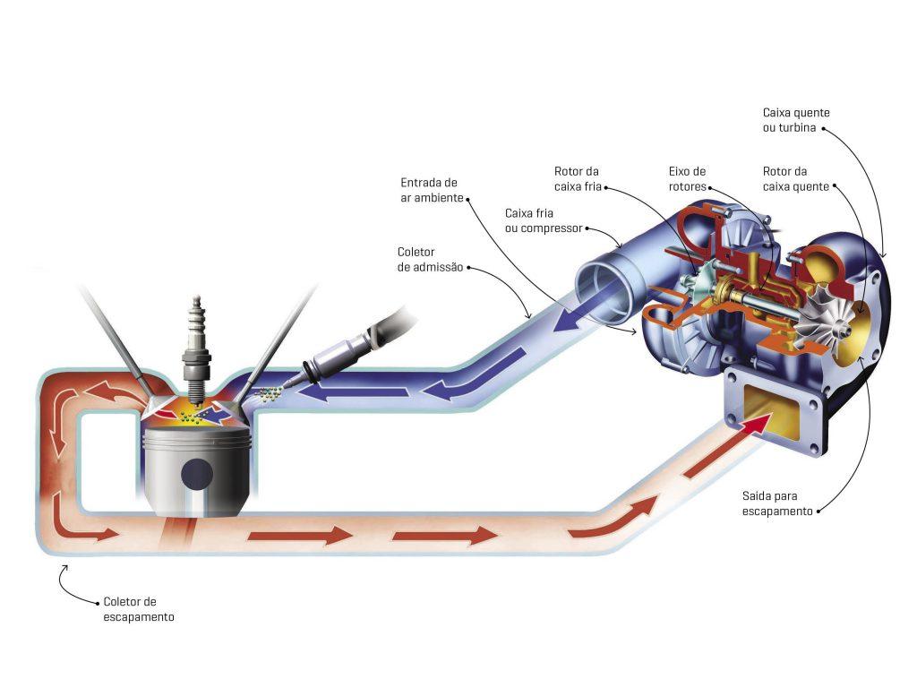 Como Cuidar de um Motor Turbo?