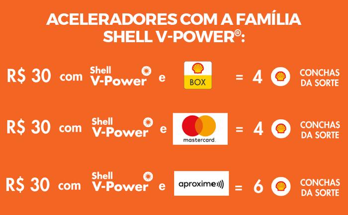 Promoção Shell Embarque Num Sonho - Veja Como Participar! 5